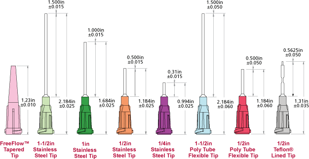 How to Select a Dispense Tip for Syringe Dispensing
