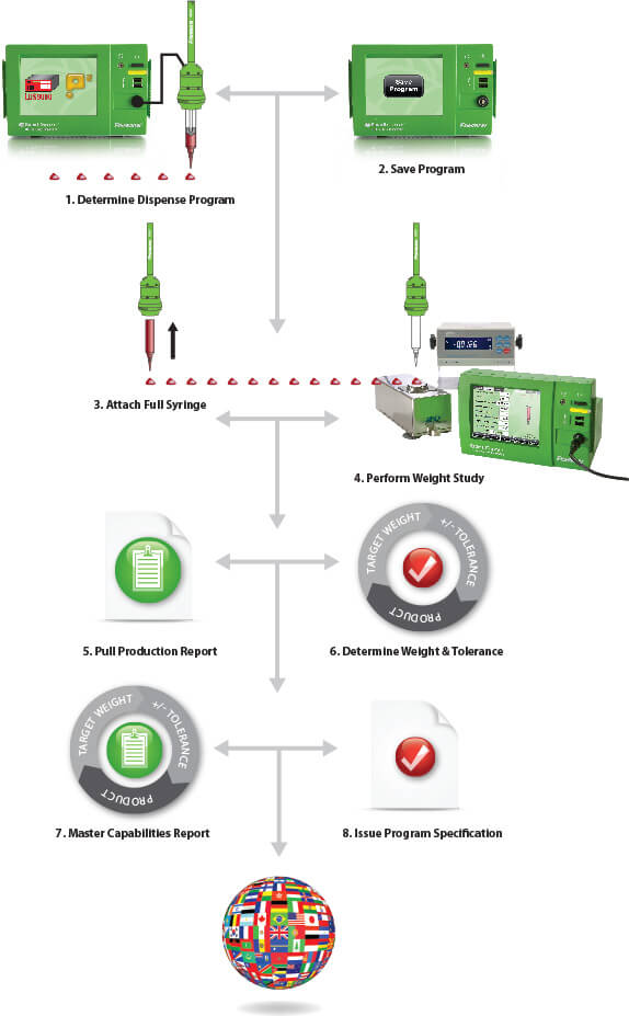 SmartDispenser® Fluid Dispensing System Calibration Station